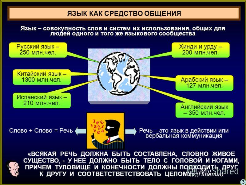 Русский язык – 250 млн.чел. Китайский язык – 1300 млн.чел. Испанский язык – 210 млн.чел. Хинди и урду – 200 млн.чел. Арабский язык – 127 млн.чел. Английский язык – 350 млн.чел. Язык – совокупность слов и систем их использования, общих для людей одног