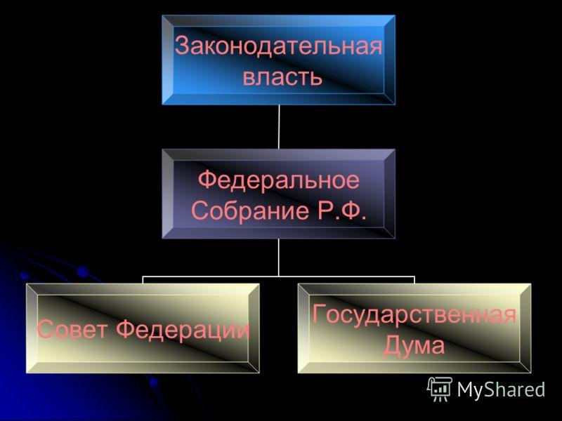 Законодательная власть Федеральное Собрание Р.Ф. Совет Федерации Государственная Дума