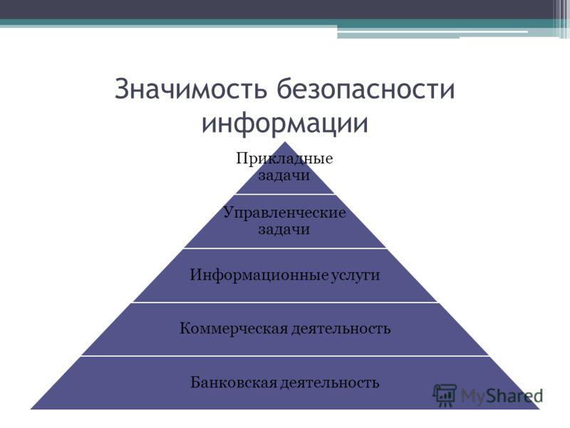 Значимость безопасности информации Прикладные задачи Управленческие задачи Информационные услуги Коммерческая деятельность Банковская деятельность