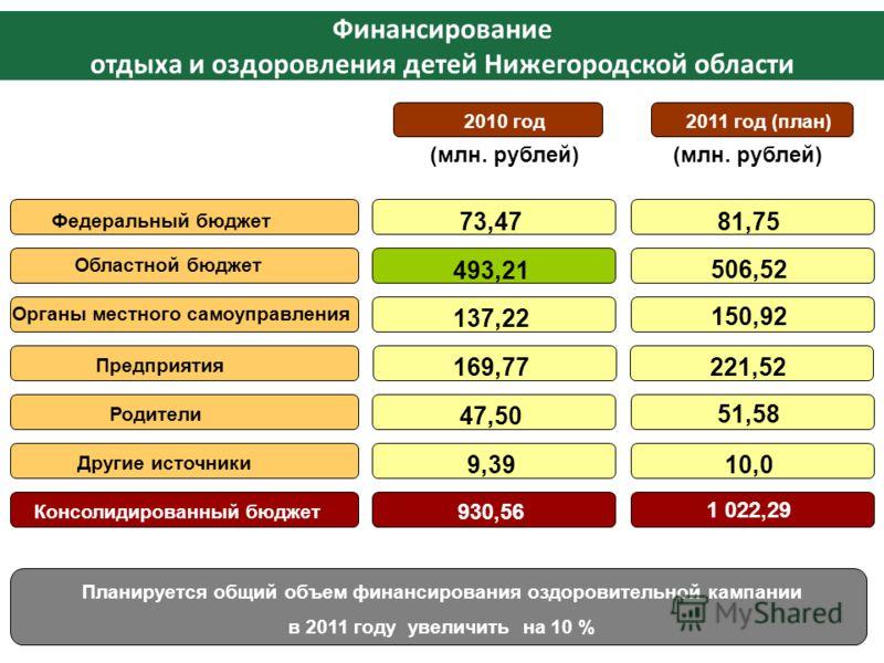Финансирование отдыха и оздоровления детей Нижегородской области 2011 год (план) Федеральный бюджет Планируется общий объем финансирования оздоровительной кампании в 2011 году увеличить на 10 % 2010 год Областной бюджет Органы местного самоуправления