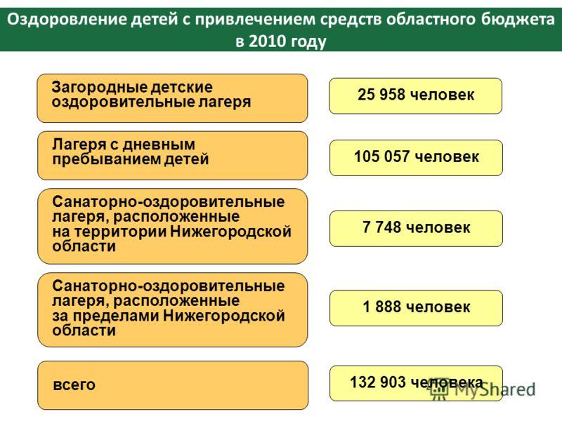 Оздоровление детей с привлечением средств областного бюджета в 2010 году Загородные детские оздоровительные лагеря 25 958 человек Лагеря с дневным пребыванием детей 105 057 человек Санаторно-оздоровительные лагеря, расположенные на территории Нижегор