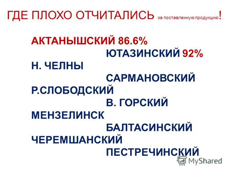 ГДЕ ПЛОХО ОТЧИТАЛИСЬ за поставленную продукцию ! АКТАНЫШСКИЙ 86.6% ЮТАЗИНСКИЙ 92% Н. ЧЕЛНЫ САРМАНОВСКИЙ Р.СЛОБОДСКИЙ В. ГОРСКИЙ МЕНЗЕЛИНСК БАЛТАСИНСКИЙ ЧЕРЕМШАНСКИЙ ПЕСТРЕЧИНСКИЙ