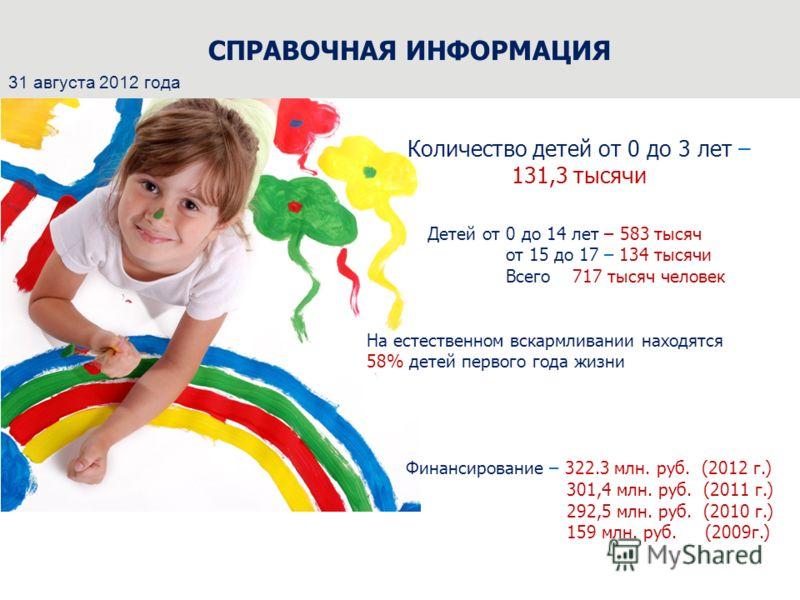 СПРАВОЧНАЯ ИНФОРМАЦИЯ Количество детей от 0 до 3 лет – 131,3 тысячи Детей от 0 до 14 лет – 583 тысяч от 15 до 17 – 134 тысячи Всего 717 тысяч человек На естественном вскармливании находятся 58% детей первого года жизни Финансирование – 322.3 млн. руб