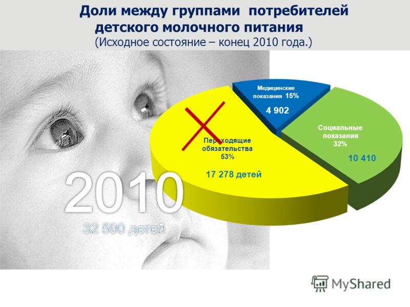 Переходящие обязательства 53% Медицинские показания 15% Социальные показания 32% Доли между группами потребителей детского молочного питания (Исходное состояние – конец 2010 года.) 17 278 детей 10 410 4 902