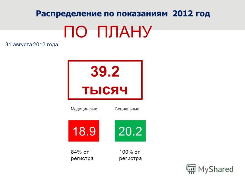 2012 год Распределение по показаниям 2012 год ПО ПЛАНУ 39.2 тысяч 20.218.9 Медицинские Социальные 84% от регистра 100% от регистра 31 августа 2012 года