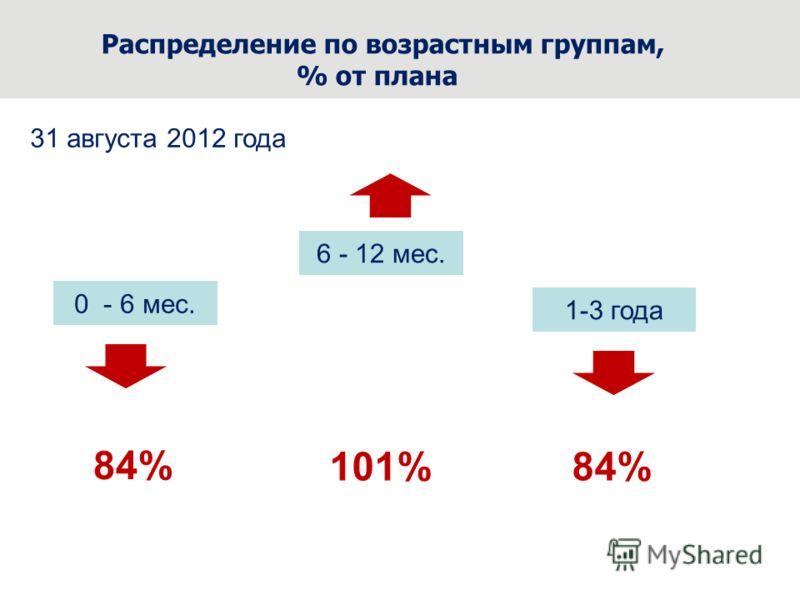Распределение по возрастным группам, % от плана 0 - 6 мес. 6 - 12 мес. 1-3 года 31 августа 2012 года 84% 101%84%