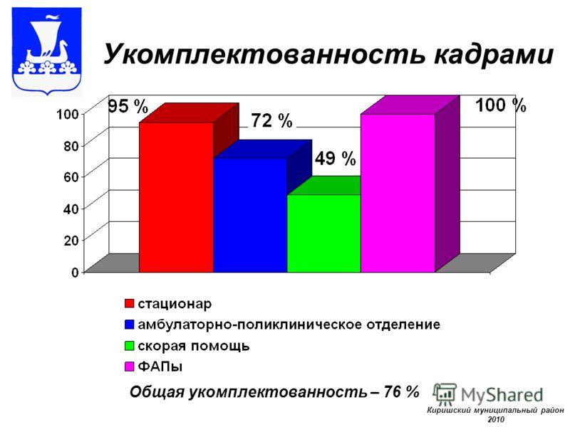 Укомплектованность кадрами Киришский муниципальный район 2010 Общая укомплектованность – 76 %