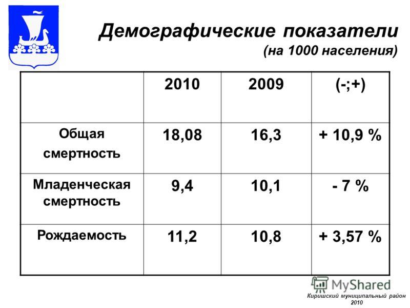 Демографические показатели (на 1000 населения) Киришский муниципальный район 2010 2009(-;+) Общая смертность 18,0816,3+ 10,9 % Младенческая смертность 9,410,1- 7 % Рождаемость 11,210,8+ 3,57 %