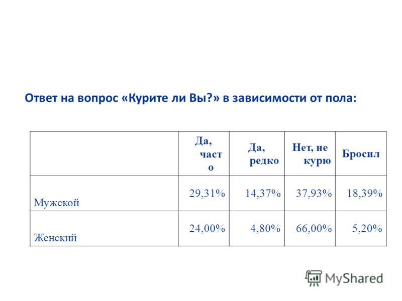 Ответ на вопрос «Курите ли Вы?» в зависимости от пола: Да, част о Да, редко Нет, не курю Бросил Мужской 29,31%14,37%37,93%18,39% Женский 24,00%4,80%66,00%5,20%