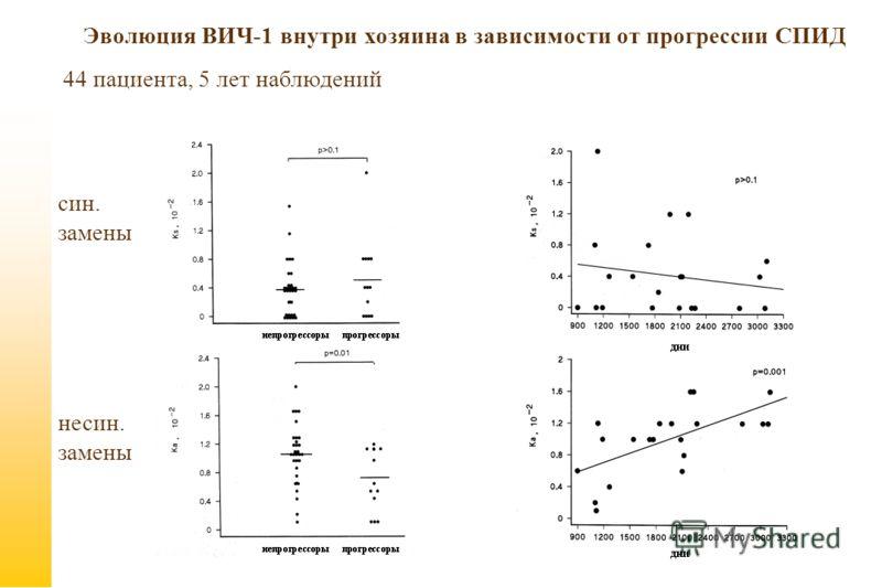 Эволюция ВИЧ-1 внутри хозяина в зависимости от прогрессии СПИД 44 пациента, 5 лет наблюдений син. замены несин. замены