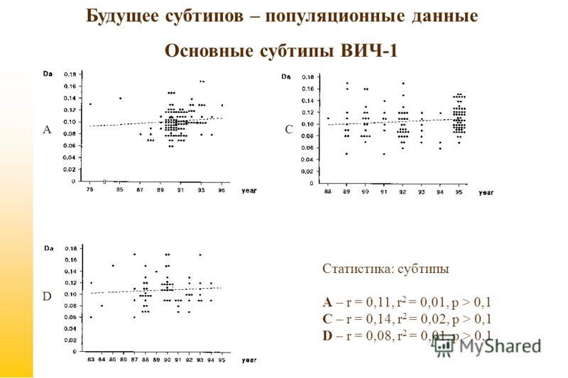 Статистика: субтипы А – r = 0,11, r 2 = 0,01, p > 0,1 C – r = 0,14, r 2 = 0,02, p > 0,1 D – r = 0,08, r 2 = 0,01, p > 0,1 А D C Будущее субтипов – популяционные данные Основные субтипы ВИЧ-1