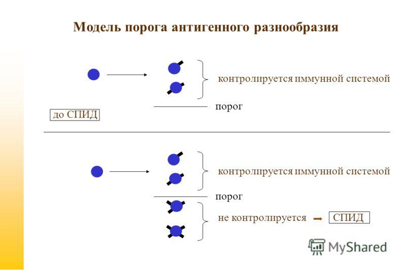 Модель порога антигенного разнообразия до СПИД контролируется иммунной системой не контролируется СПИД порог контролируется иммунной системой