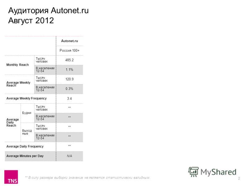 2 Autonet.ru Россия 100+ Monthly Reach Тысяч человек 485.2 В населении 12-54 1.1% Average Weekly Reach Тысяч человек 120.9 В населении 12-54 0.3% Average Weekly Frequency 3.4 Average Daily Reach Будни Тысяч человек ** В населении 12-54 ** Выход ные Т