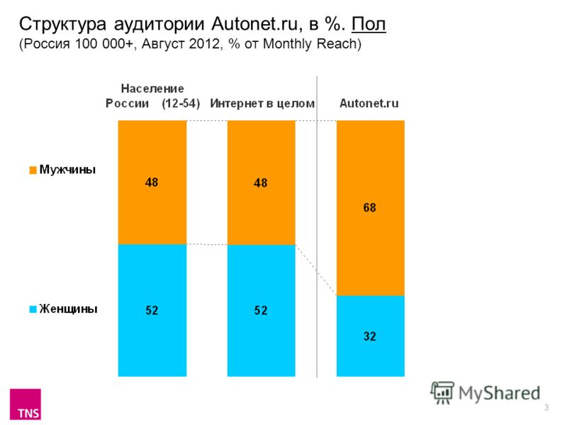 3 Структура аудитории Autonet.ru, в %. Пол (Россия 100 000+, Август 2012, % от Monthly Reach)