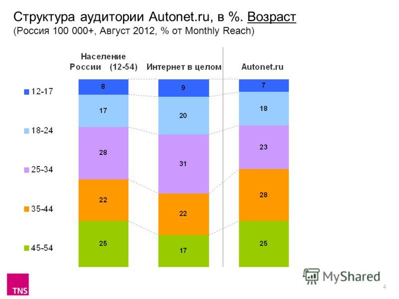 4 Структура аудитории Autonet.ru, в %. Возраст (Россия 100 000+, Август 2012, % от Monthly Reach)