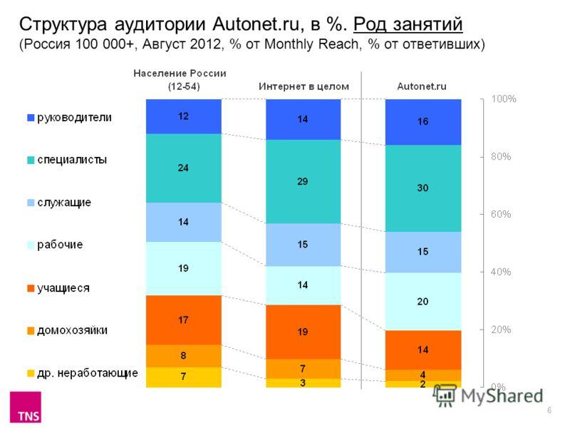 6 Структура аудитории Autonet.ru, в %. Род занятий (Россия 100 000+, Август 2012, % от Monthly Reach, % от ответивших)