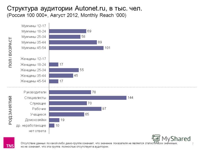 7 Структура аудитории Autonet.ru, в тыс. чел. (Россия 100 000+, Август 2012, Monthly Reach 000) ПОЛ / ВОЗРАСТ РОД ЗАНЯТИЙ Отсутствие данных по какой-либо демо-группе означает, что значение показателя не является статистически значимым, но не означает