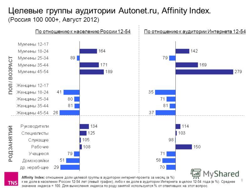 8 Целевые группы аудитории Autonet.ru, Affinity Index. (Россия 100 000+, Август 2012) Affinity Index: отношение доли целевой группы в аудитории интернет-проекта за месяц (в %) к ее доле в населении России 12-54 лет (левый график), либо к ее доле в ау