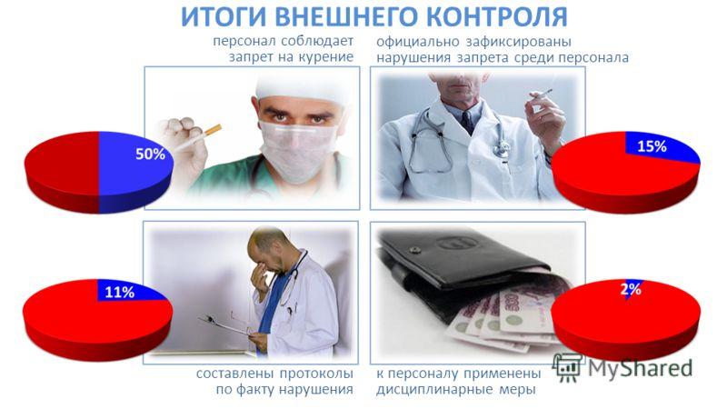 персонал соблюдает запрет на курение официально зафиксированы нарушения запрета среди персонала составлены протоколы по факту нарушения к персоналу применены дисциплинарные меры ИТОГИ ВНЕШНЕГО КОНТРОЛЯ