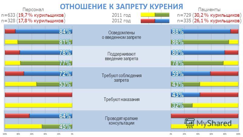 Персонал n=633 (19,7 % курильщиков) n=328 (17,8 % курильщиков) Пациенты n=729 (30,2 % курильщиков) n=335 (26,1 % курильщиков) 2011 год 2012 год Осведомлены о введенном запрете Поддерживают введение запрета Требуют соблюдения запрета Требуют наказания