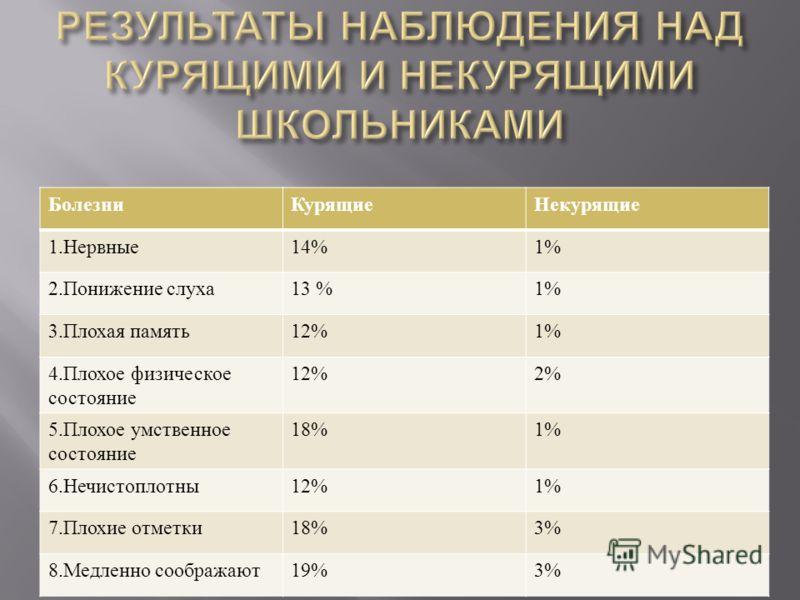 БолезниКурящиеНекурящие 1. Нервные 14%1% 2. Понижение слуха 13 %1% 3. Плохая память 12%1% 4. Плохое физическое состояние 12%2% 5. Плохое умственное состояние 18%1% 6. Нечистоплотны 12%1% 7. Плохие отметки 18%3% 8. Медленно соображают 19%3%