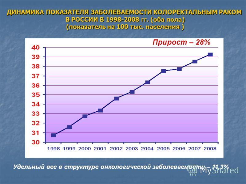ДИНАМИКА ПОКАЗАТЕЛЯ ЗАБОЛЕВАЕМОСТИ КОЛОРЕКТАЛЬНЫМ РАКОМ В РОССИИ В 1998-2008 ГГ. (оба пола) (показатель на 100 тыс. населения ) Прирост – 28% Удельный вес в структуре онкологической заболеваемости – 11,3%