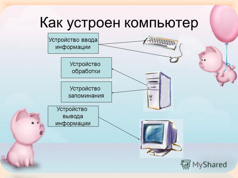 Как устроен компьютер Устройство ввода информации Устройство вывода информации Устройство запоминания Устройство обработки