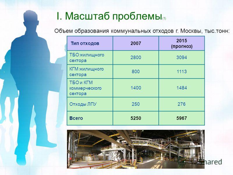 I. Масштаб проблемы (1) Объем образования коммунальных отходов г. Москвы, тыс.тонн: Тип отходов2007 2015 (прогноз) ТБО жилищного сектора 28003094 КГМ жилищного сектора 8001113 ТБО и КГМ коммерческого сектора 14001484 Отходы ЛПУ250276 Всего52505967