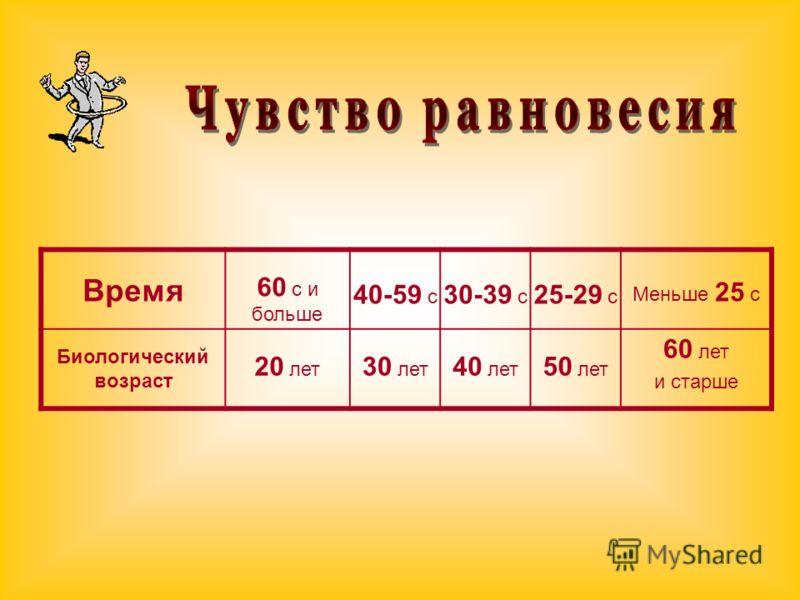 Время 60 с и больше 40-59 с 30-39 с 25-29 с Меньше 25 с Биологический возраст 20 лет 30 лет 40 лет 50 лет 60 лет и старше