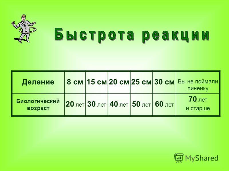 Деление8 см15 см20 см25 см30 см Вы не поймали линейку Биологический возраст 20 лет 30 лет 40 лет 50 лет 60 лет 70 лет и старше