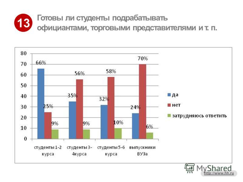 13 http://www.hh.ru Готовы ли студенты подрабатывать официантами, торговыми представителями и т. п.