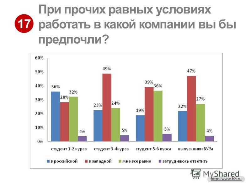 17 http://www.hh.ru При прочих равных условиях работать в какой компании вы бы предпочли?