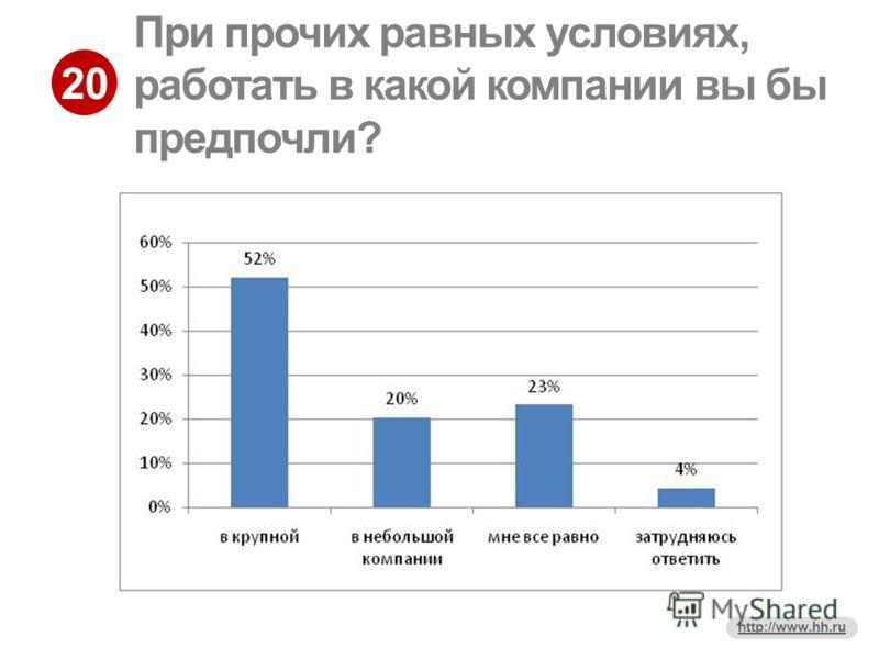 20 http://www.hh.ru При прочих равных условиях, работать в какой компании вы бы предпочли?