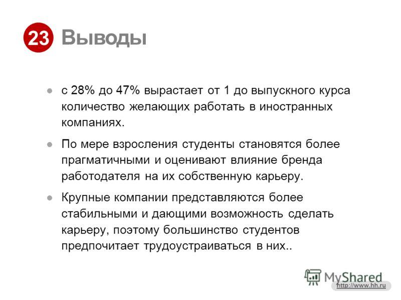 23 http://www.hh.ru Выводы с 28% до 47% вырастает от 1 до выпускного курса количество желающих работать в иностранных компаниях. По мере взросления студенты становятся более прагматичными и оценивают влияние бренда работодателя на их собственную карь