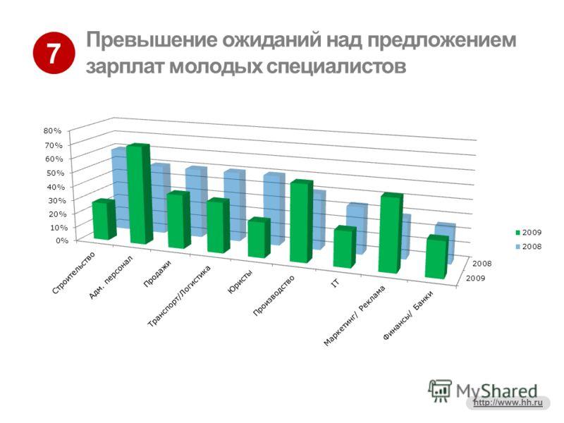 7 http://www.hh.ru Превышение ожиданий над предложением зарплат молодых специалистов