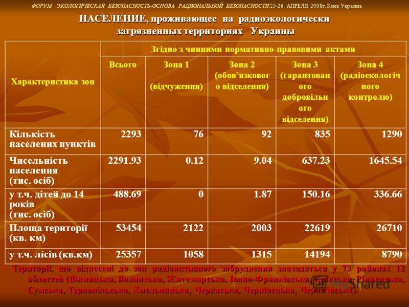 .25-26 АПРЕЛЯ 2008г. Киев Украина ФОРУМ ЭКОЛОГИЧЕСКАЯ БЕЗОПАСНОСТЬ-ОСНОВА РАЦИОНАЛЬНОЙ БЕЗОПАСНОСТИ.25-26 АПРЕЛЯ 2008г. Киев Украина Характеристика зон Згідно з чинними нормативно-правовими актами ВсьогоЗона 1 (відчуження) Зона 2 (обовязковог о відсе