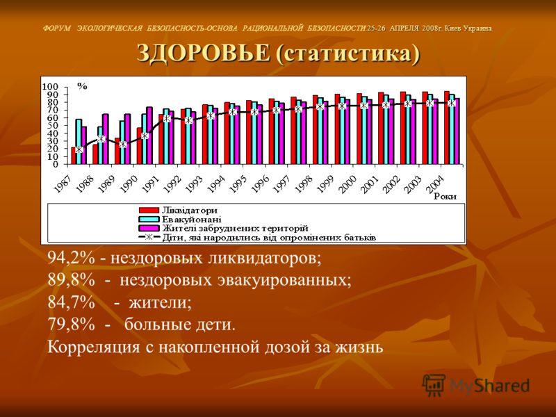 ЗДОРОВЬЕ (статистика) 94,2% - нездоровых ликвидаторов; 89,8% - нездоровых эвакуированных; 84,7% - жители; 79,8% - больные дети. Корреляция с накопленной дозой за жизнь.25-26 АПРЕЛЯ 2008г. Киев Украина ФОРУМ ЭКОЛОГИЧЕСКАЯ БЕЗОПАСНОСТЬ-ОСНОВА РАЦИОНАЛЬ
