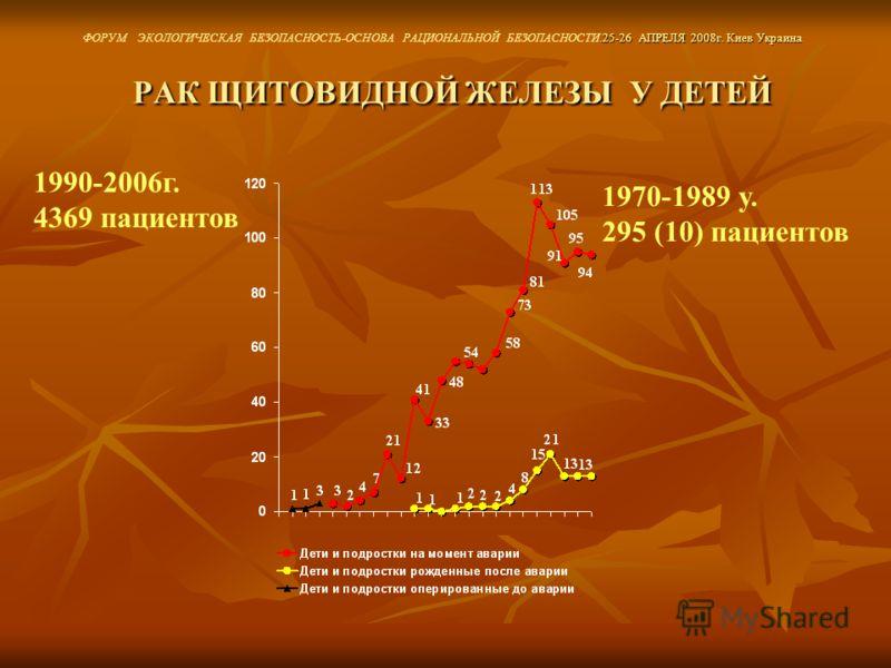 РАК ЩИТОВИДНОЙ ЖЕЛЕЗЫ У ДЕТЕЙ РАК ЩИТОВИДНОЙ ЖЕЛЕЗЫ У ДЕТЕЙ 1970-1989 y. 295 (10) пациентов 1990-2006г. 4369 пациентов.25-26 АПРЕЛЯ 2008г. Киев Украина ФОРУМ ЭКОЛОГИЧЕСКАЯ БЕЗОПАСНОСТЬ-ОСНОВА РАЦИОНАЛЬНОЙ БЕЗОПАСНОСТИ.25-26 АПРЕЛЯ 2008г. Киев Украина
