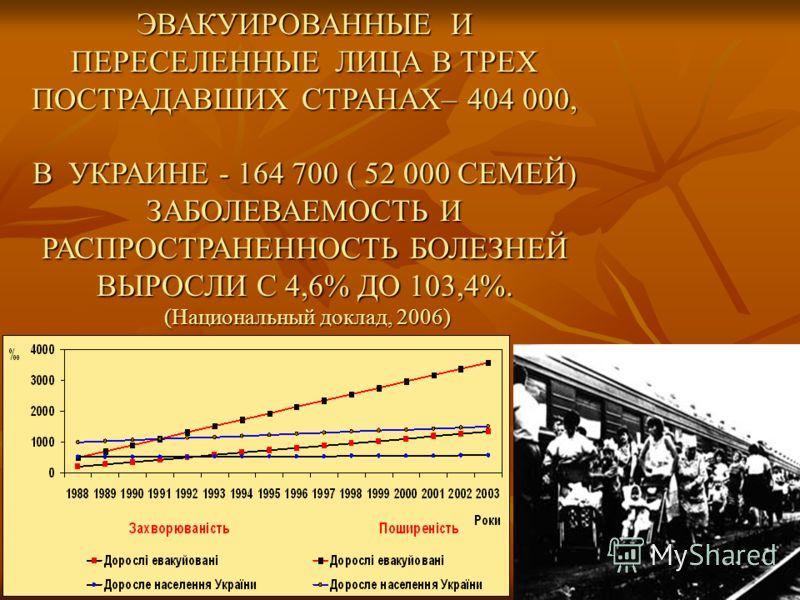 ЭВАКУИРОВАННЫЕ И ПЕРЕСЕЛЕННЫЕ ЛИЦА В ТРЕХ ПОСТРАДАВШИХ СТРАНАХ– 404 000, В УКРАИНЕ - 164 700 ( 52 000 СЕМЕЙ) ЗАБОЛЕВАЕМОСТЬ И РАСПРОСТРАНЕННОСТЬ БОЛЕЗНЕЙ ВЫРОСЛИ С 4,6% ДО 103,4%. (Национальный доклад, 2006) (Национальный доклад, 2006)