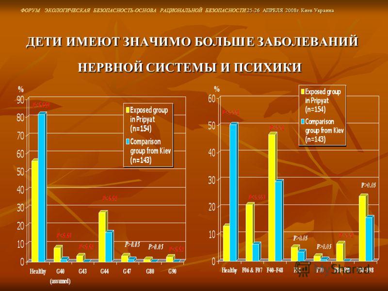 ДЕТИ ИМЕЮТ ЗНАЧИМО БОЛЬШЕ ЗАБОЛЕВАНИЙ НЕРВНОЙ СИСТЕМЫ И ПСИХИКИ ДЕТИ ИМЕЮТ ЗНАЧИМО БОЛЬШЕ ЗАБОЛЕВАНИЙ НЕРВНОЙ СИСТЕМЫ И ПСИХИКИ.25-26 АПРЕЛЯ 2008г. Киев Украина ФОРУМ ЭКОЛОГИЧЕСКАЯ БЕЗОПАСНОСТЬ-ОСНОВА РАЦИОНАЛЬНОЙ БЕЗОПАСНОСТИ.25-26 АПРЕЛЯ 2008г. Кие