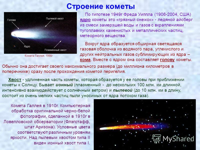 Строение кометы По гипотезе 1949г Фреда Уиппла (1906-2004, США) ядро кометы это «грязный снежок» - ледяной айсберг из смеси замерзшей воды и газов с вкраплениями тугоплавких каменистых и металлических частиц, метеорного вещества. Вокруг ядра образует