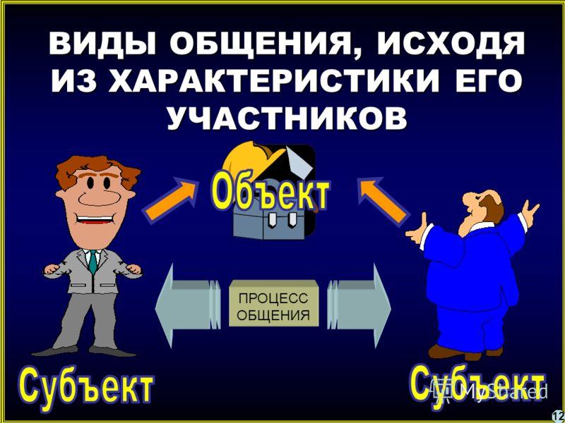 ВИДЫ ОБЩЕНИЯ, ИСХОДЯ ИЗ ХАРАКТЕРИСТИКИ ЕГО УЧАСТНИКОВ ПРОЦЕСС ОБЩЕНИЯ 12