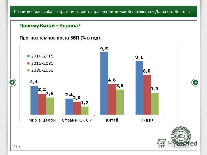 (10) Развитие Транссиба – стратегическое направление деловой активности Дальнего Востока Почему Китай – Европа? Прогноз темпов роста ВВП (% в год)