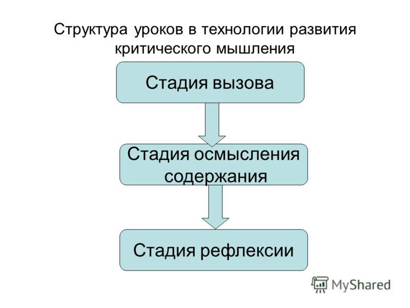 Структура уроков в технологии развития критического мышления Стадия вызова Стадия осмысления содержания Стадия рефлексии