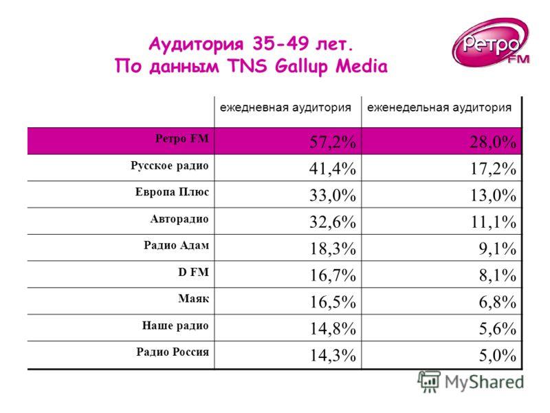 Аудитория 35-49 лет. По данным TNS Gallup Media ежедневная аудиторияеженедельная аудитория Ретро FM 57,2%28,0% Русское радио 41,4%17,2% Европа Плюс 33,0%13,0% Авторадио 32,6%11,1% Радио Адам 18,3%9,1% D FM 16,7%8,1% Маяк 16,5%6,8% Наше радио 14,8%5,6