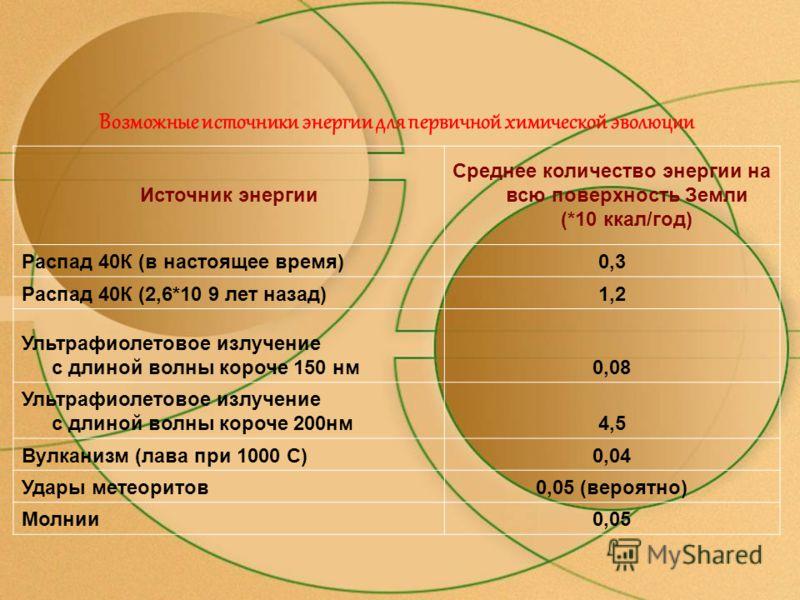 Элементный состав звёздного и солнечного вещества Содержание элементов (в%) Звёздное вещество Солнечное вещество H81,7687,0 He18,1712,9 N,C,Mg.0,380,33 O0,030,25 Si,S,Fe0,010,004 Другие элементы0,0010,04