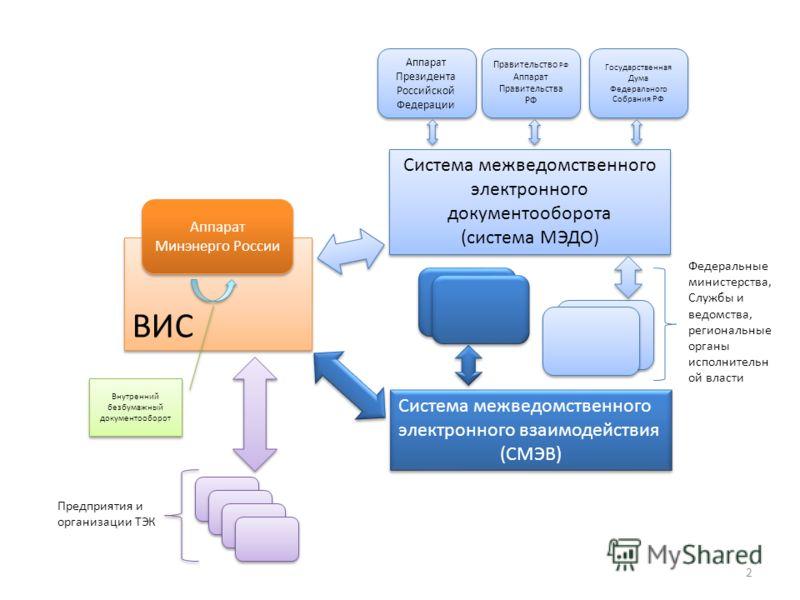 2 Система межведомственного электронного документооборота (система МЭДО) Система межведомственного электронного документооборота (система МЭДО) Система межведомственного электронного взаимодействия (СМЭВ) Система межведомственного электронного взаимо