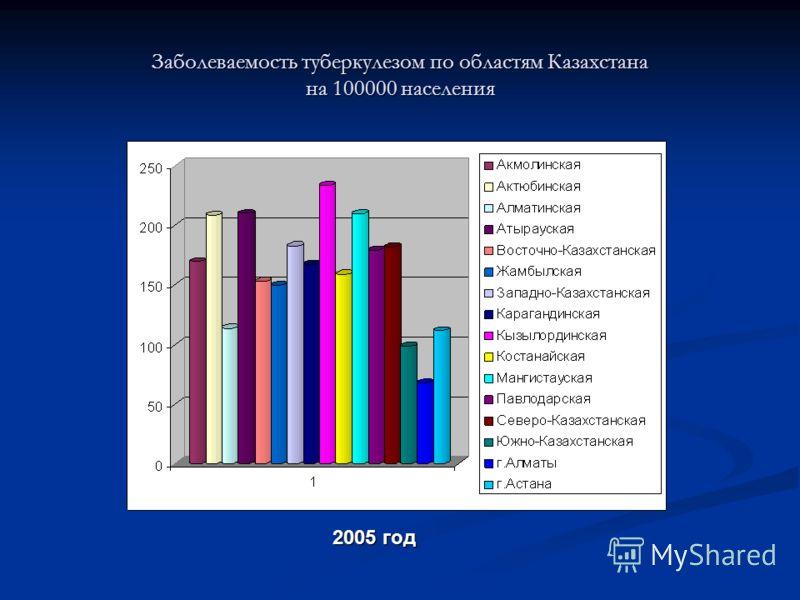 Заболеваемость туберкулезом по областям Казахстана на 100000 населения 2005 год
