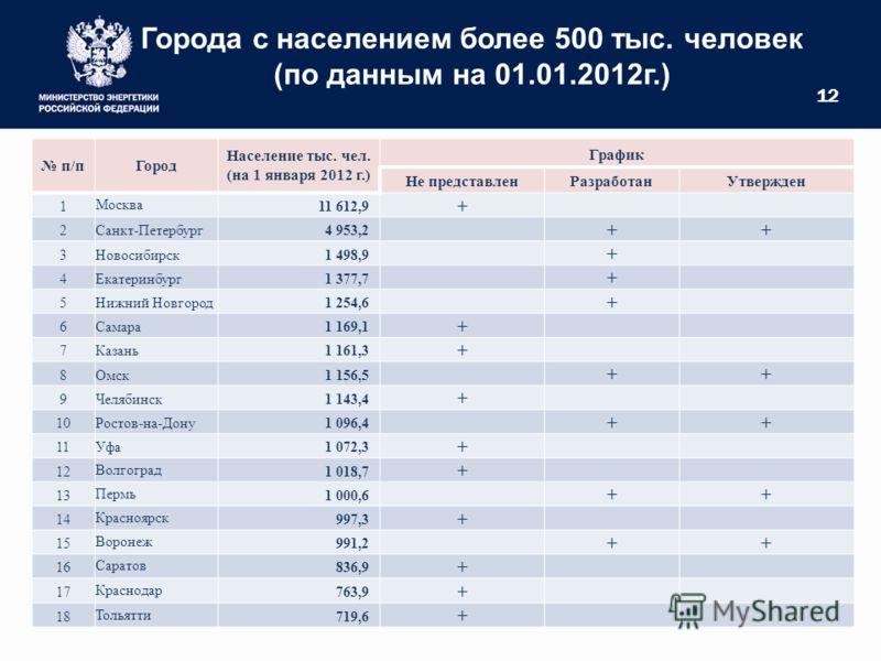 12 Города с населением более 500 тыс. человек (по данным на 01.01.2012г.) п/пГород Население тыс. чел. (на 1 января 2012 г.) График Не представленРазработанУтвержден 1Москва11 612,9 + 2Санкт-Петербург4 953,2 ++ 3Новосибирск1 498,9 + 4Екатеринбург1 37