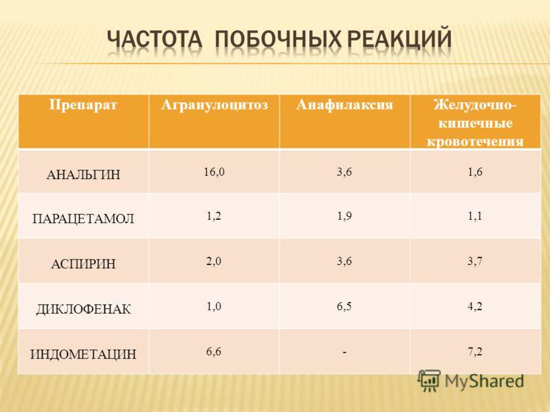 ПрепаратАгранулоцитозАнафилаксияЖелудочно- кишечные кровотечения АНАЛЬГИН 16,03,61,6 ПАРАЦЕТАМОЛ 1,21,91,1 АСПИРИН 2,03,63,7 ДИКЛОФЕНАК 1,06,54,2 ИНДОМЕТАЦИН 6,6-7,2